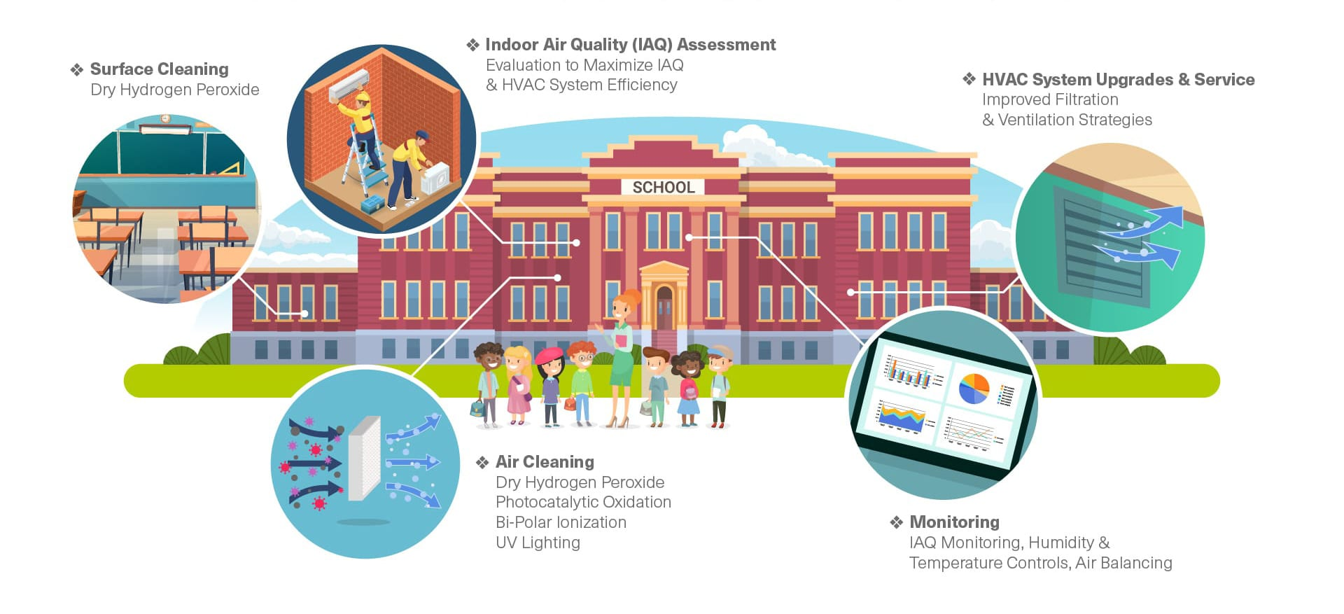 Building Upgrades and Technologies to Improve your Schools' Indoor Air Quality