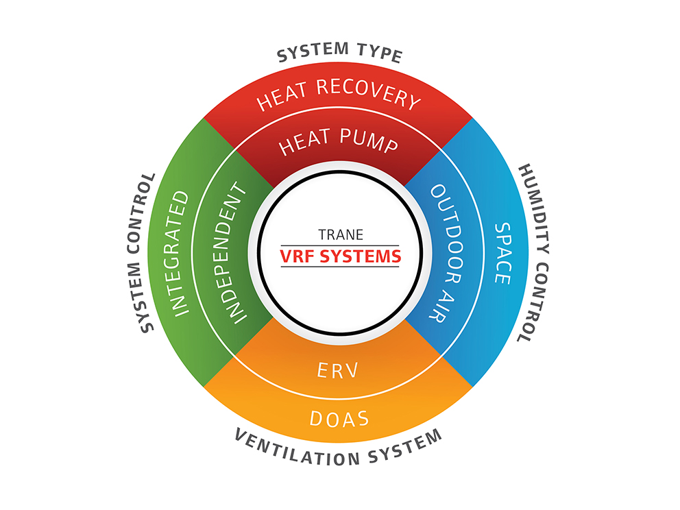 Variable Refrigerant Flow (VRF) Systems